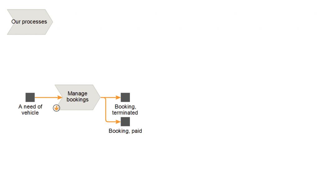Process model 2c8 Modeling Tool