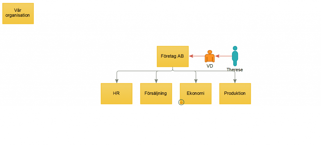Organisationsmodell 2c8 Modeling Tool