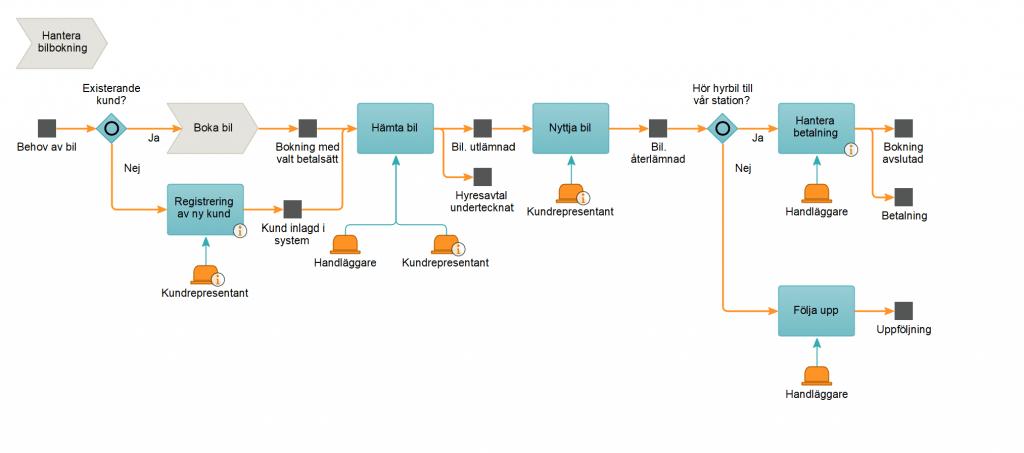 Processmodell på aktivitetsnivå 2c8